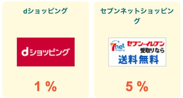 colleeeのdショッピングとセブンショッピングの還元率