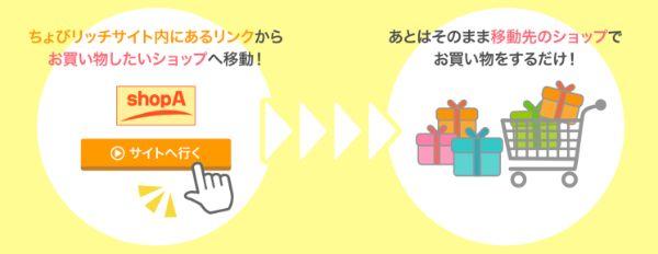 ちょびリッチのポイントの貯め方イメージ図